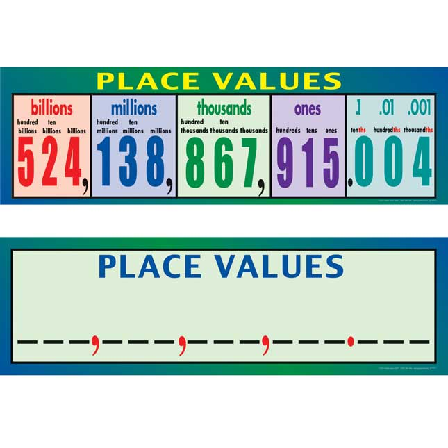 Place Values Poster - Intermediate