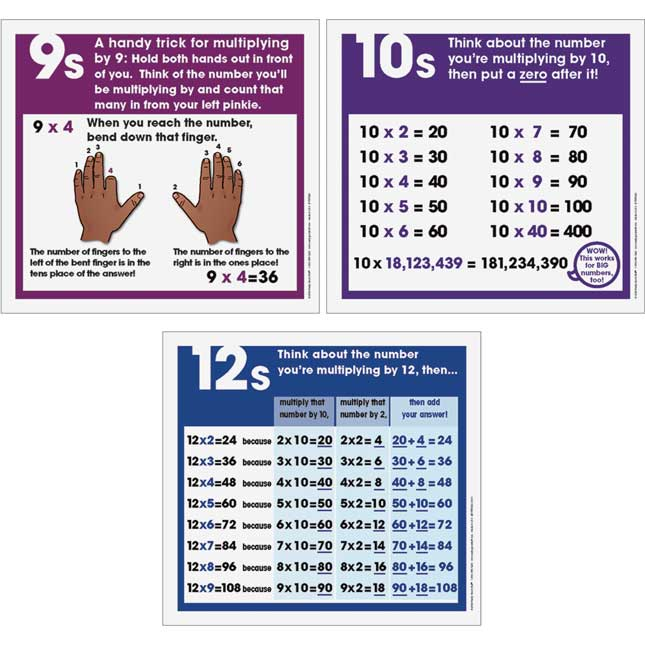 Multiplication Strategies Poster Set