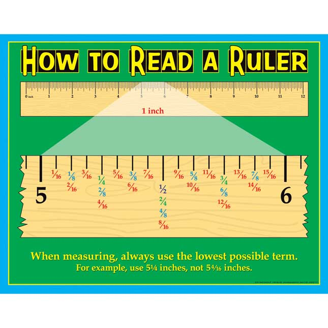 How To Read A Ruler Poster