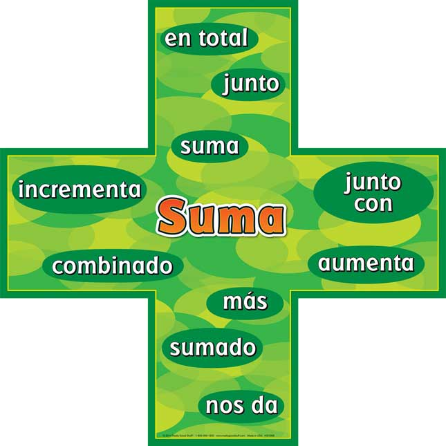 Addition-Subtraction Words Posters Set - Spanish