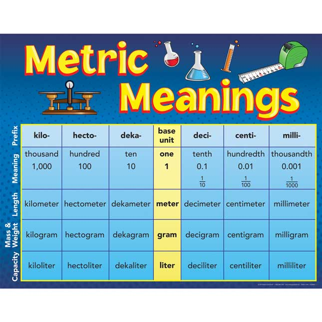 Metric Meanings Poster