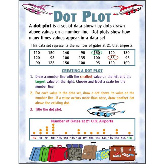 Organizing And Displaying Data Poster Set