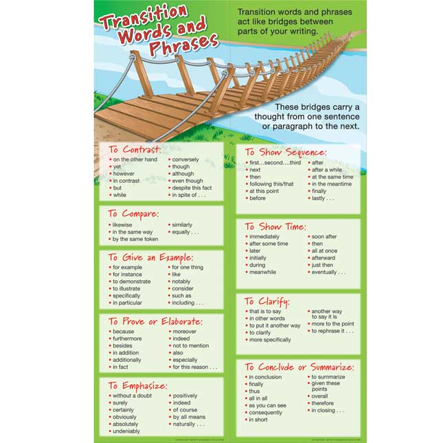 Transition Words and Phrases Student Learning Guide