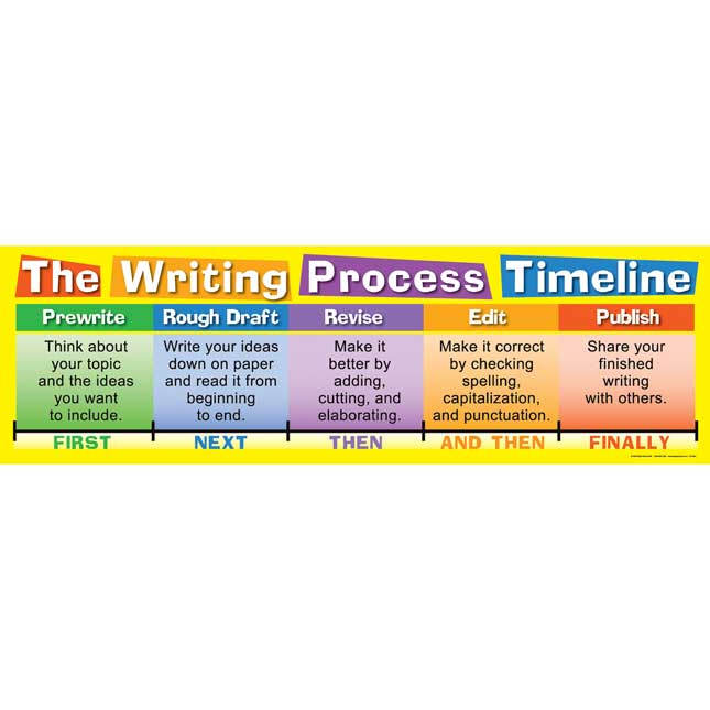 Writing Poster Pack - Primary