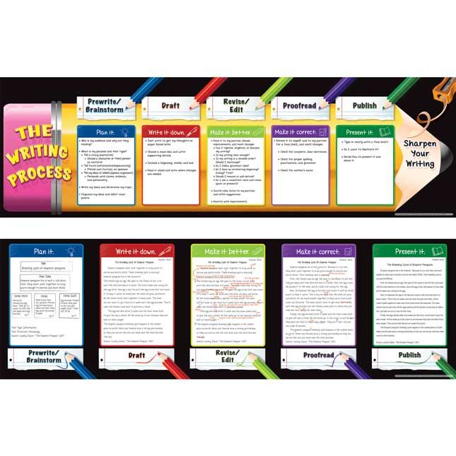 The Writing Process And Samples Banner Set